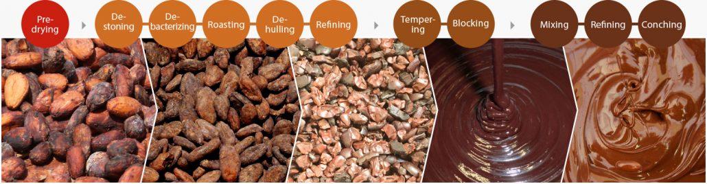 cocoa_process-1030x268